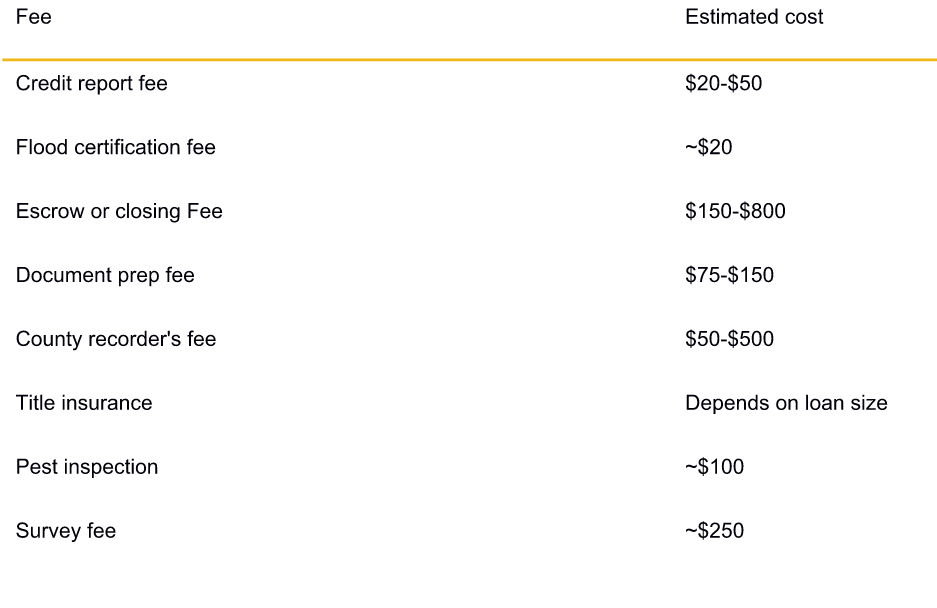 Typical Costs and Fees of a Reverse Mortgage in MN